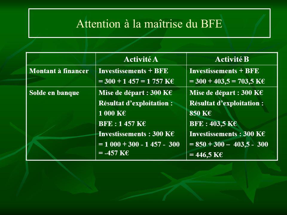 Attention à la maîtrise du BFE Activité AActivité B Montant à financerInvestissements + BFE = 300 + 1 457 = 1 757 K Investissements + BFE = 300 + 403,