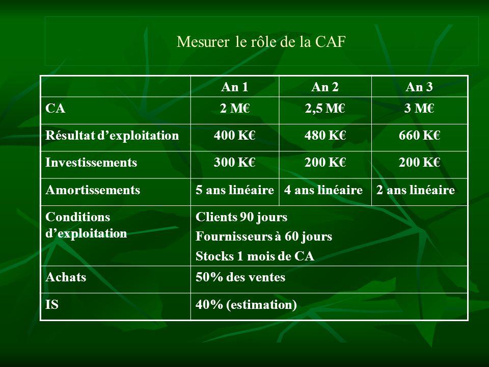 Mesurer le rôle de la CAF An 1An 2An 3 CA2 M2,5 M3 M Résultat dexploitation400 K480 K660 K Investissements300 K200 K Amortissements5 ans linéaire4 ans