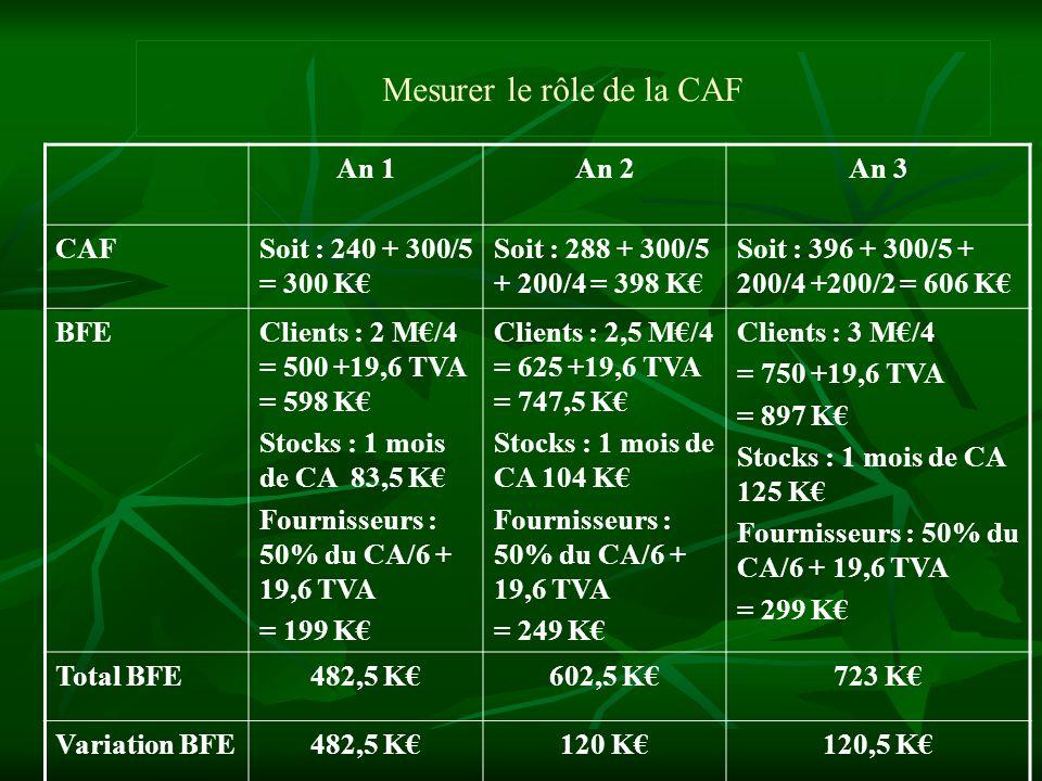 Mesurer le rôle de la CAF An 1An 2An 3 CAFSoit : 240 + 300/5 = 300 K Soit : 288 + 300/5 + 200/4 = 398 K Soit : 396 + 300/5 + 200/4 +200/2 = 606 K BFEC