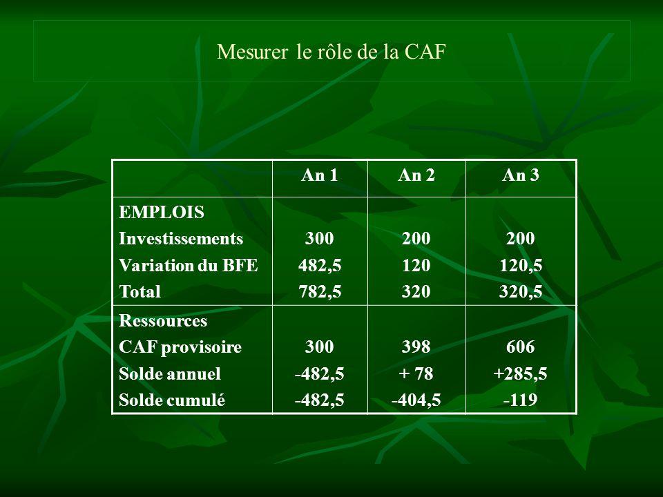 Mesurer le rôle de la CAF An 1An 2An 3 EMPLOIS Investissements Variation du BFE Total 300 482,5 782,5 200 120 320 200 120,5 320,5 Ressources CAF provi
