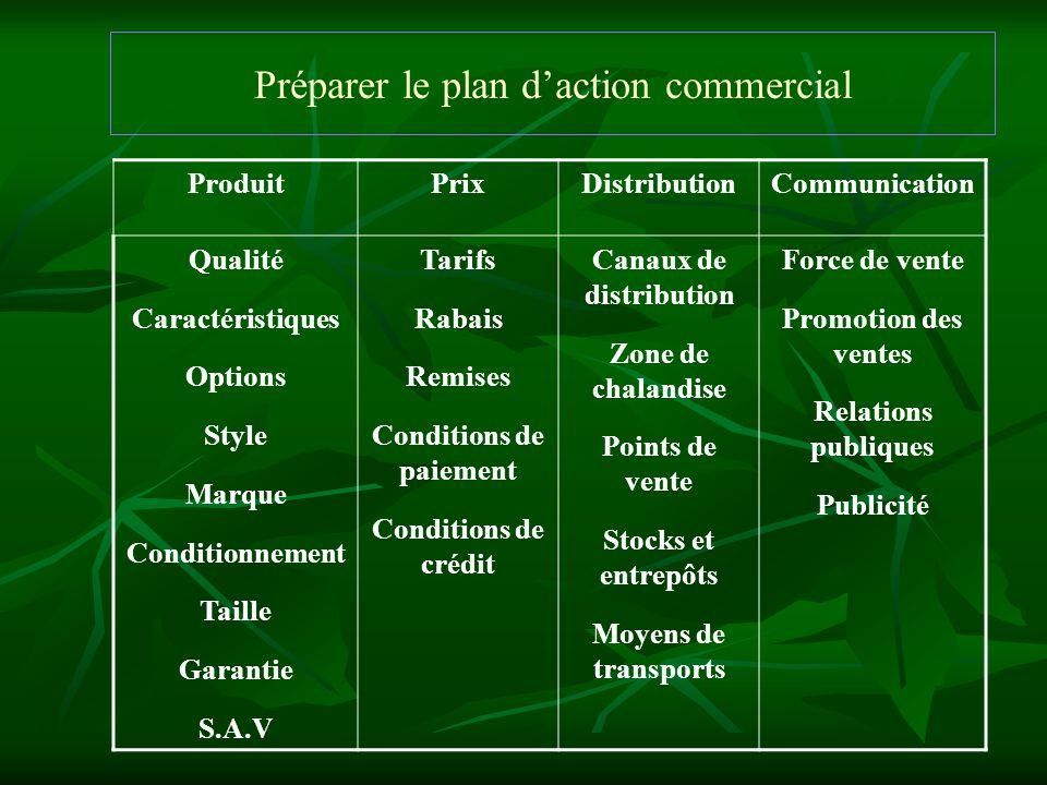 Préparer le plan daction commercial La définition des moyens va dépendre des actions commerciales à mettre en place pour mettre en œuvre la politique retenue.