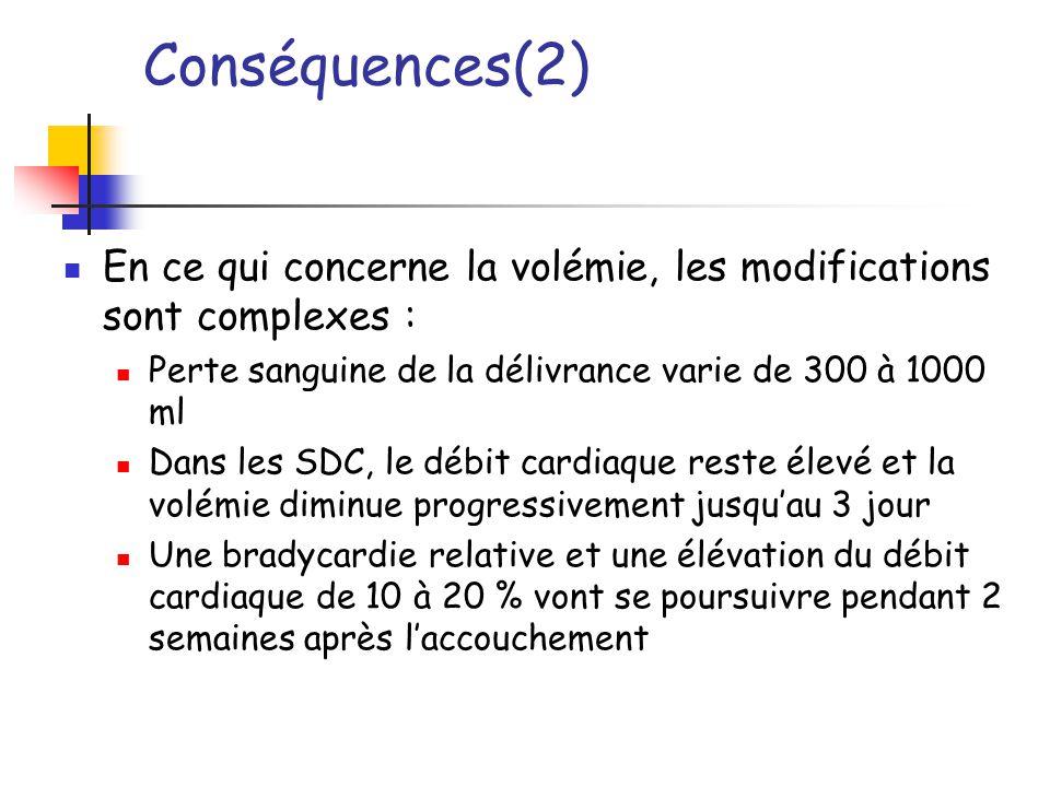 Conséquences(2) En ce qui concerne la volémie, les modifications sont complexes : Perte sanguine de la délivrance varie de 300 à 1000 ml Dans les SDC,