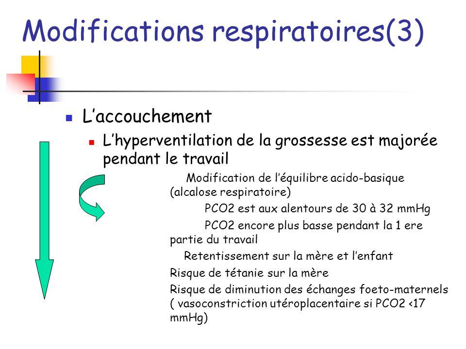Modifications respiratoires(3) Laccouchement Lhyperventilation de la grossesse est majorée pendant le travail Modification de léquilibre acido-basique