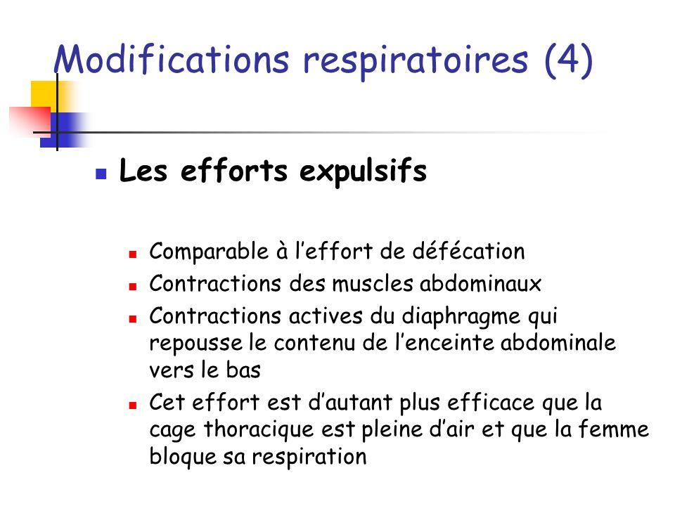 Modifications respiratoires (4) Les efforts expulsifs Comparable à leffort de défécation Contractions des muscles abdominaux Contractions actives du d