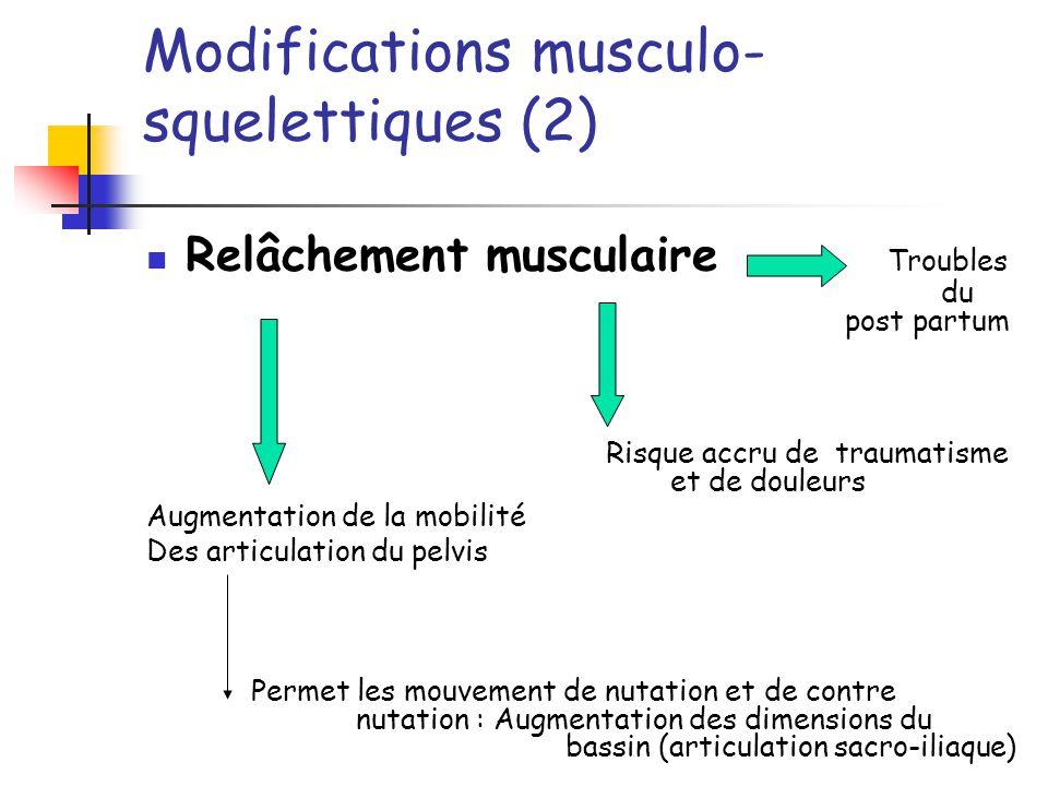 Modifications musculo- squelettiques (2) Relâchement musculaire Troubles du post partum Risque accru de traumatisme et de douleurs Augmentation de la