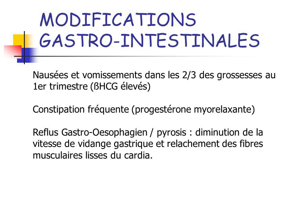 MODIFICATIONS GASTRO-INTESTINALES Nausées et vomissements dans les 2/3 des grossesses au 1er trimestre (ßHCG élevés) Constipation fréquente (progestér