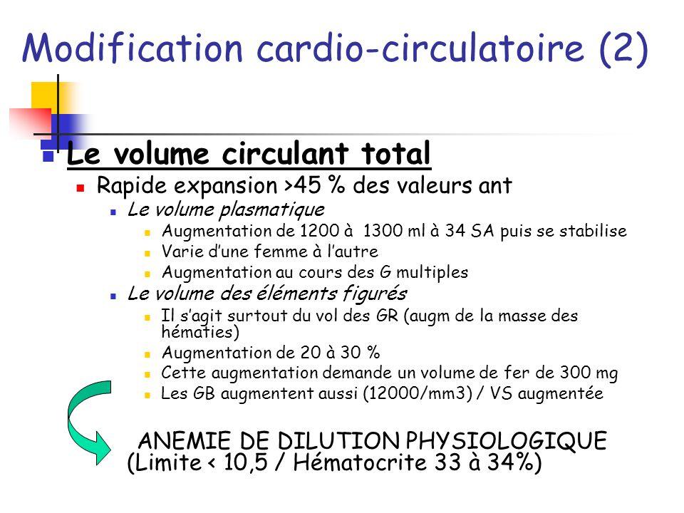 Modification cardio-circulatoire (2) Le volume circulant total Rapide expansion >45 % des valeurs ant Le volume plasmatique Augmentation de 1200 à 130