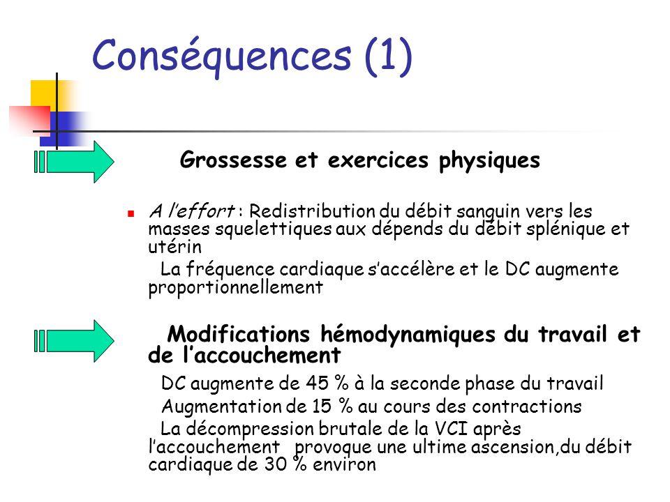 Conséquences (1) Grossesse et exercices physiques A leffort : Redistribution du débit sanguin vers les masses squelettiques aux dépends du débit splén