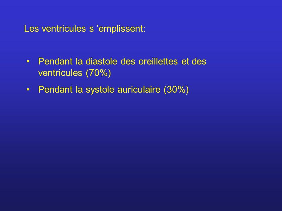 Les ventricules s emplissent: Pendant la diastole des oreillettes et des ventricules (70%) Pendant la systole auriculaire (30%)