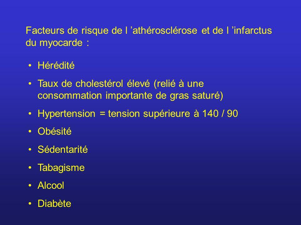 Facteurs de risque de l athérosclérose et de l infarctus du myocarde : Hérédité Taux de cholestérol élevé (relié à une consommation importante de gras