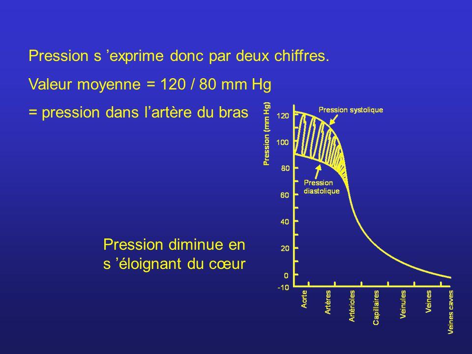 Pression s exprime donc par deux chiffres. Valeur moyenne = 120 / 80 mm Hg = pression dans lartère du bras Pression diminue en s éloignant du cœur