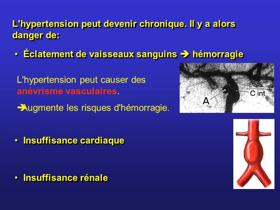 L'hypertension peut devenir chronique. Il y a alors danger de: Éclatement de vaisseaux sanguins hémorragie L'hypertension peut causer des anévrisme va