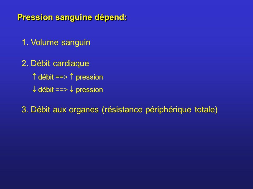 Pression sanguine dépend: 2. Débit cardiaque débit ==> pression 3. Débit aux organes (résistance périphérique totale) 1. Volume sanguin