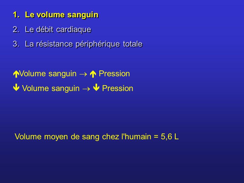 1.Le volume sanguin 2.Le débit cardiaque 3.La résistance périphérique totale 1.Le volume sanguin 2.Le débit cardiaque 3.La résistance périphérique tot