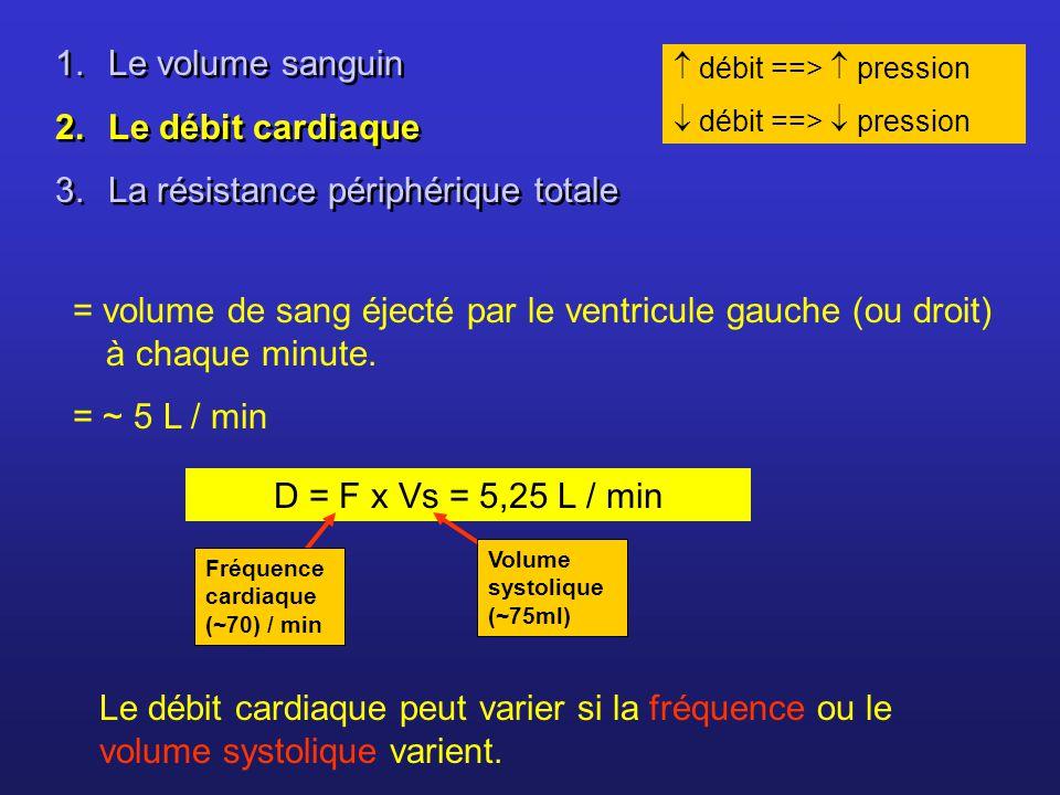= volume de sang éjecté par le ventricule gauche (ou droit) à chaque minute. = ~ 5 L / min D = F x Vs = 5,25 L / min débit ==> pression Le débit cardi
