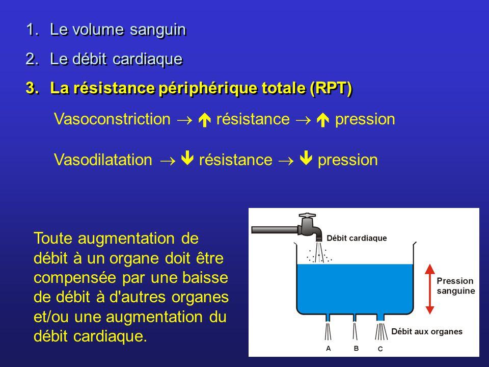 1.Le volume sanguin 2.Le débit cardiaque 3.La résistance périphérique totale (RPT) 1.Le volume sanguin 2.Le débit cardiaque 3.La résistance périphériq