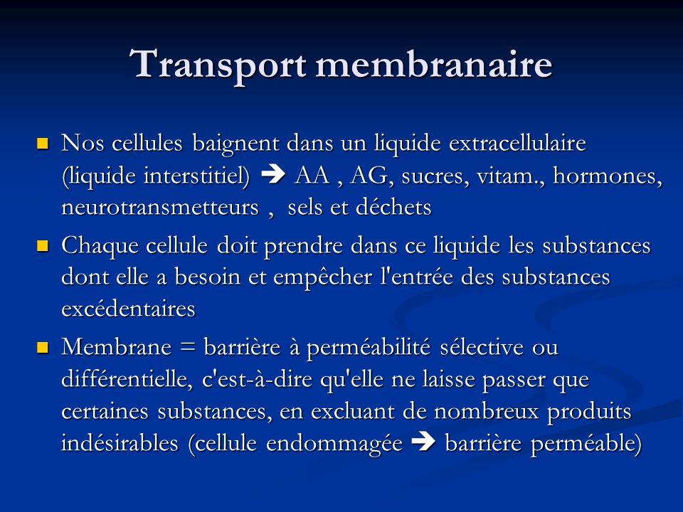 Transport membranaire Nos cellules baignent dans un liquide extracellulaire (liquide interstitiel) AA, AG, sucres, vitam., hormones, neurotransmetteur