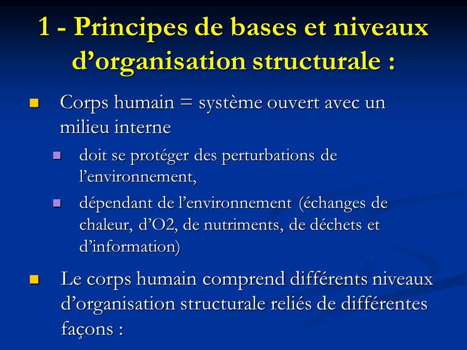 1 - Principes de bases et niveaux dorganisation structurale : Corps humain = système ouvert avec un milieu interne Corps humain = système ouvert avec