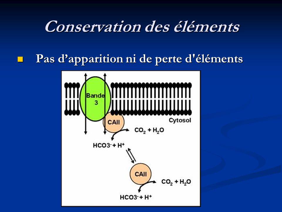 Conservation des éléments Pas dapparition ni de perte d'éléments Pas dapparition ni de perte d'éléments