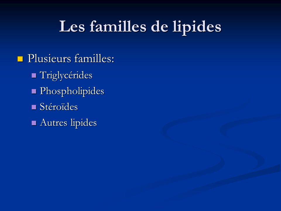 Les familles de lipides Plusieurs familles: Plusieurs familles: Triglycérides Triglycérides Phospholipides Phospholipides Stéroïdes Stéroïdes Autres l