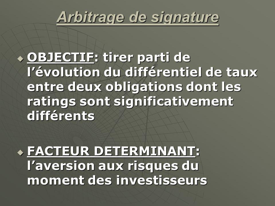 Arbitrage de signature OBJECTIF: tirer parti de lévolution du différentiel de taux entre deux obligations dont les ratings sont significativement diff