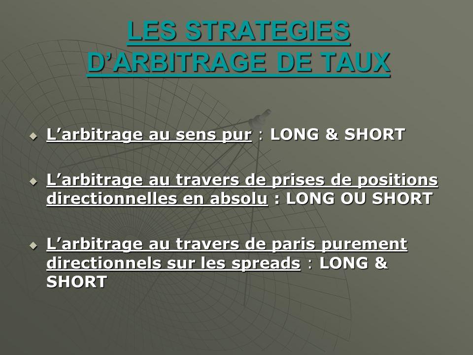 LES STRATEGIES DARBITRAGE DE TAUX Larbitrage au sens pur : LONG & SHORT Larbitrage au sens pur : LONG & SHORT Larbitrage au travers de prises de posit