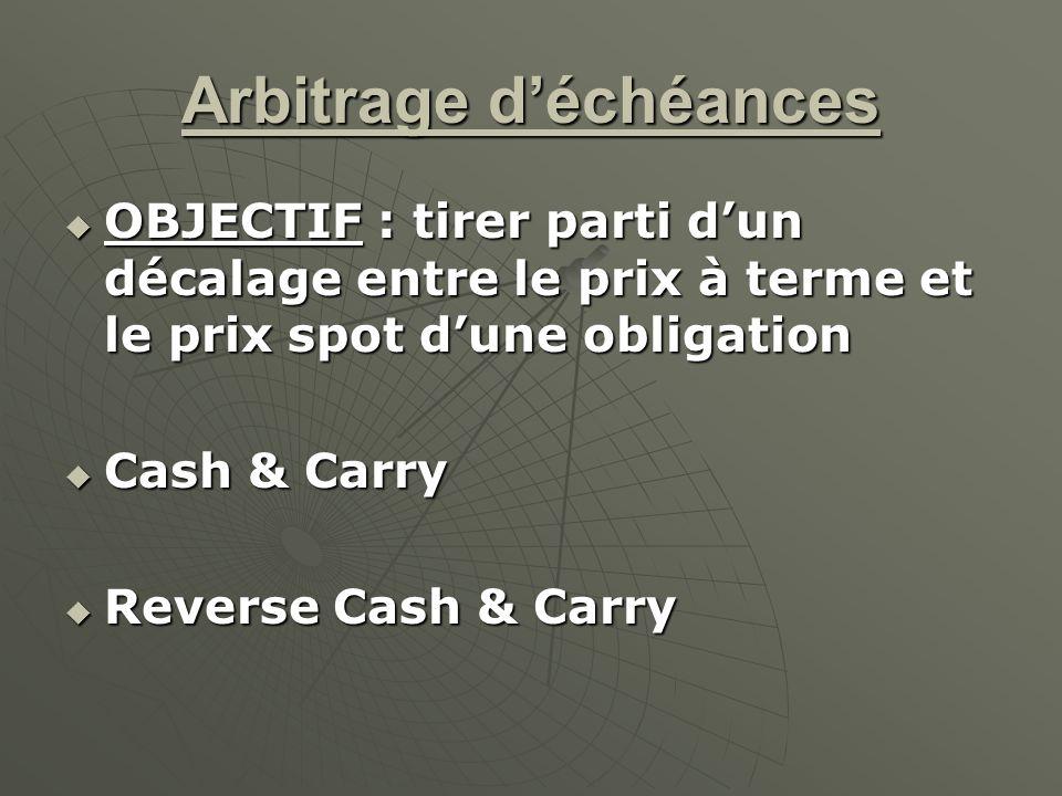 Arbitrage déchéances OBJECTIF : tirer parti dun décalage entre le prix à terme et le prix spot dune obligation OBJECTIF : tirer parti dun décalage ent