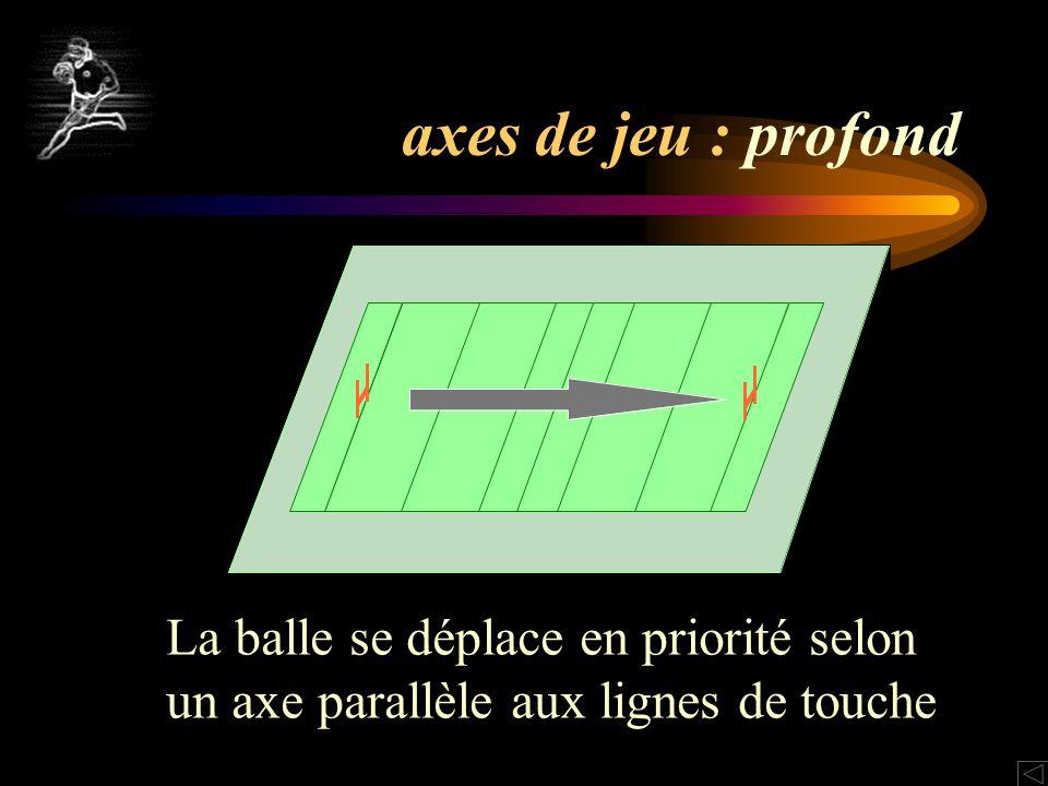 axes de jeu : profond La balle se déplace en priorité selon un axe parallèle aux lignes de touche