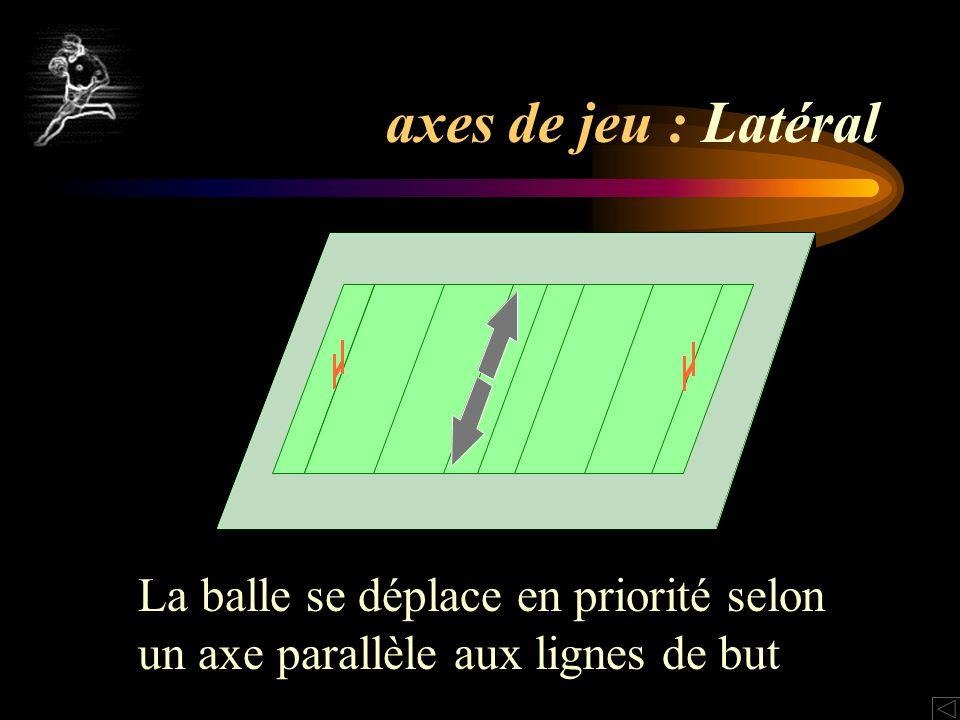 axes de jeu : Latéral La balle se déplace en priorité selon un axe parallèle aux lignes de but