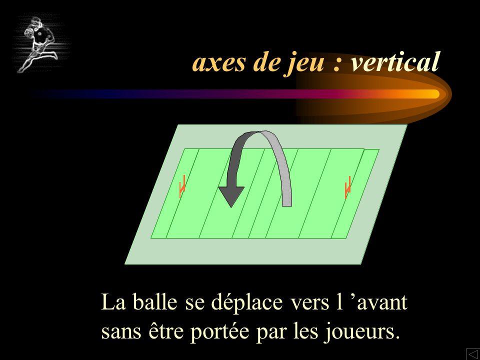 axes de jeu : vertical La balle se déplace vers l avant sans être portée par les joueurs.
