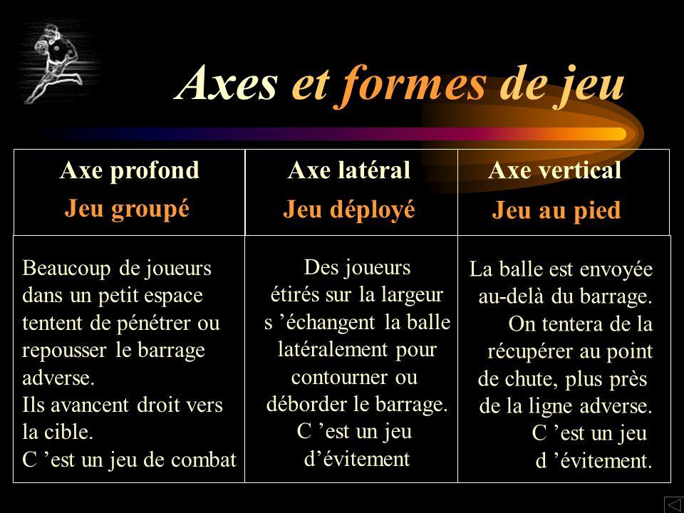 Axes et formes de jeu Axe profondAxe latéralAxe vertical Jeu groupé Jeu déployé Jeu au pied Beaucoup de joueurs dans un petit espace tentent de pénétrer ou repousser le barrage adverse.