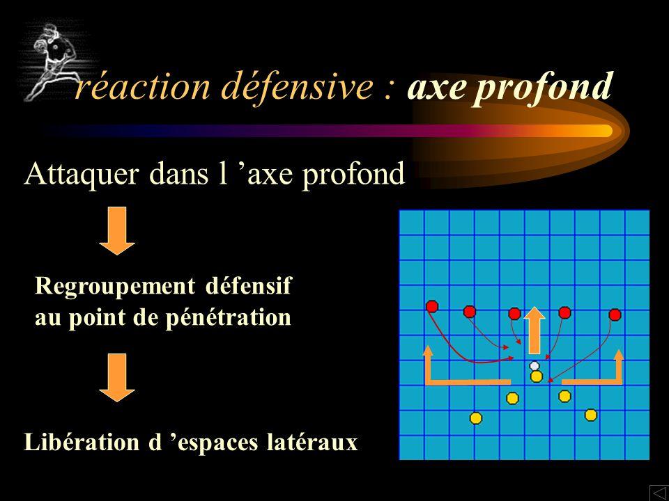 Attaquer dans l axe profond Regroupement défensif au point de pénétration Libération d espaces latéraux réaction défensive : axe profond