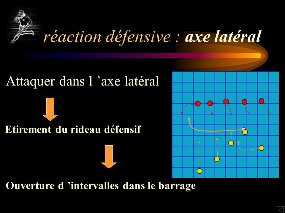 réaction défensive : axe latéral Attaquer dans l axe latéral Etirement du rideau défensif Ouverture d intervalles dans le barrage