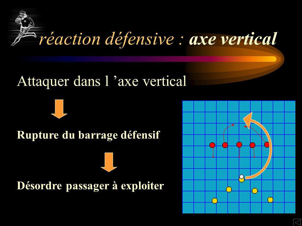 Attaquer dans l axe vertical Rupture du barrage défensif Désordre passager à exploiter réaction défensive : axe vertical