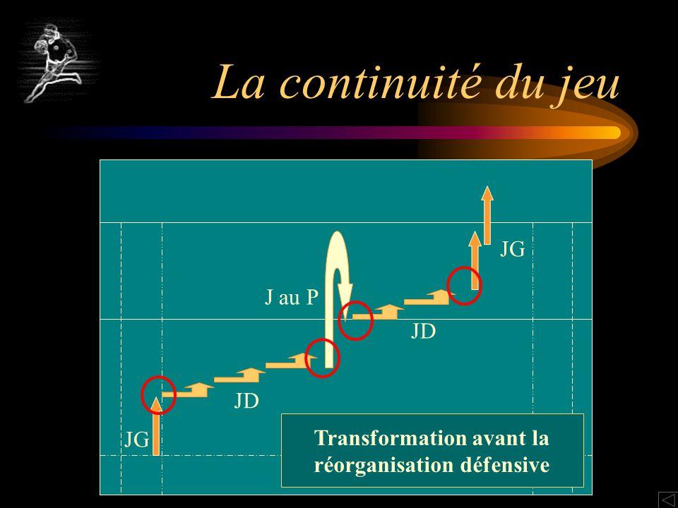 La continuité du jeu JG JD J au P JD JG Transformation avant la réorganisation défensive