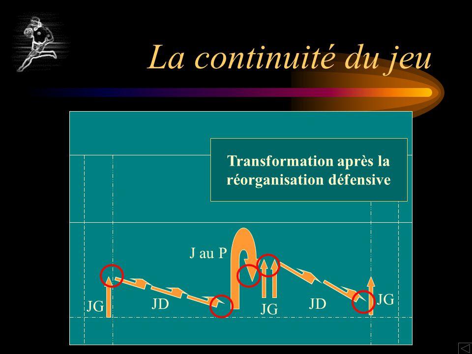 La continuité du jeu JG JD J au P JG JD JG Transformation après la réorganisation défensive