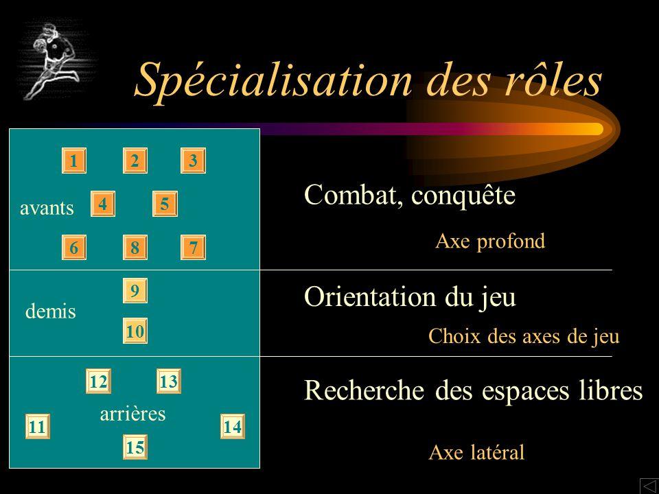 Spécialisation des rôles avants 123 45 687 demis 10 9 arrières 1213 11 15 14 Combat, conquête Axe profond Orientation du jeu Choix des axes de jeu Rec
