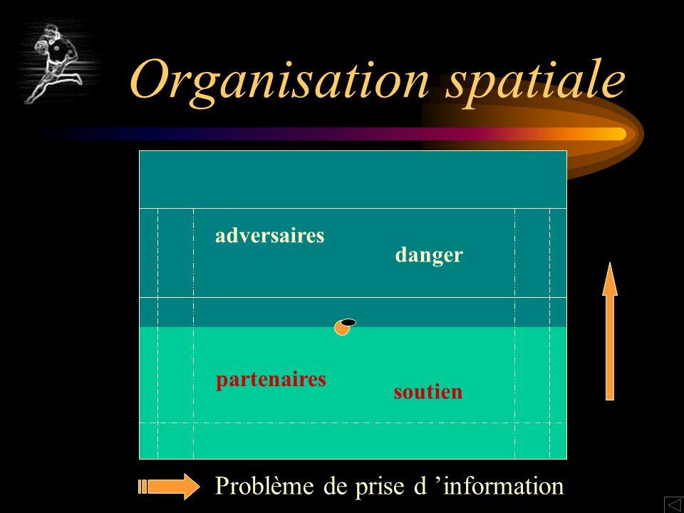 Organisation spatiale adversaires danger partenaires soutien Problème de prise d information
