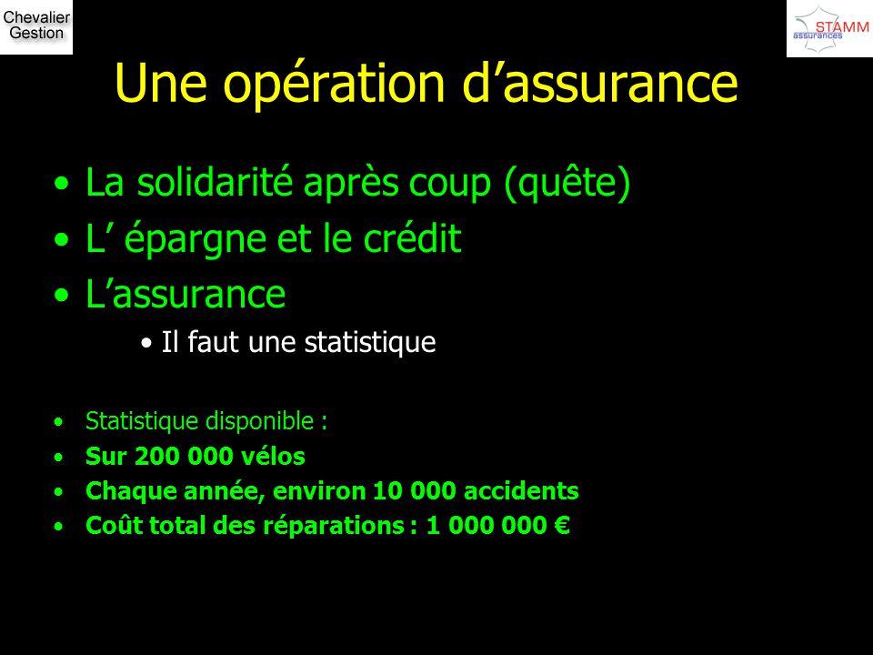 Une opération dassurance La solidarité après coup (quête) L épargne et le crédit Lassurance Il faut une statistique Statistique disponible : Sur 200 0