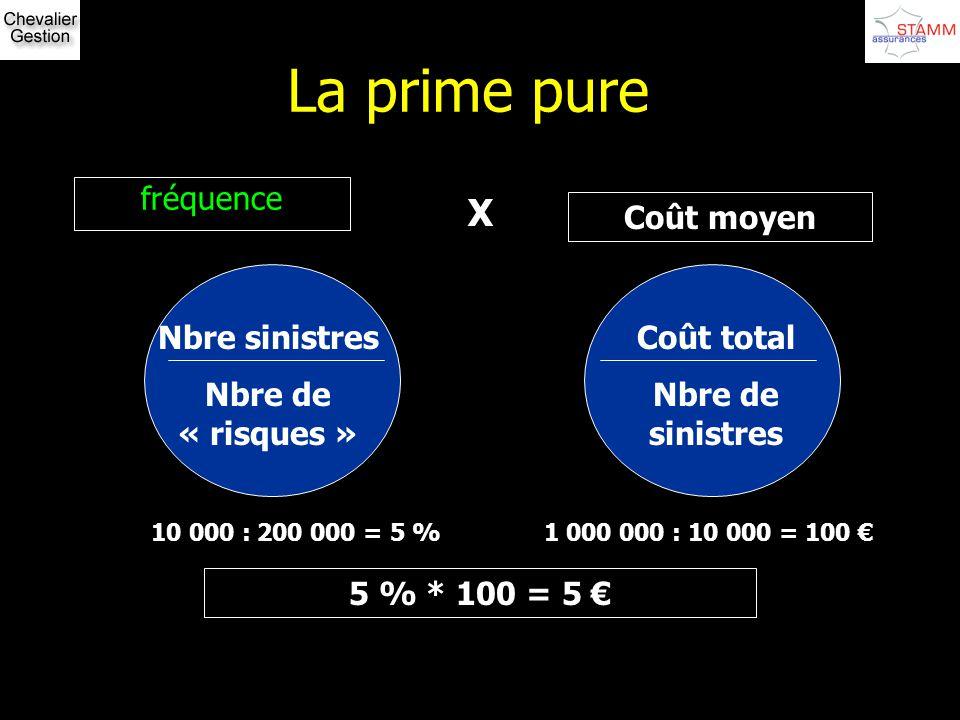 La prime pure fréquence X Coût moyen Nbre sinistres Nbre de « risques » Coût total Nbre de sinistres 10 000 : 200 000 = 5 %1 000 000 : 10 000 = 100 5