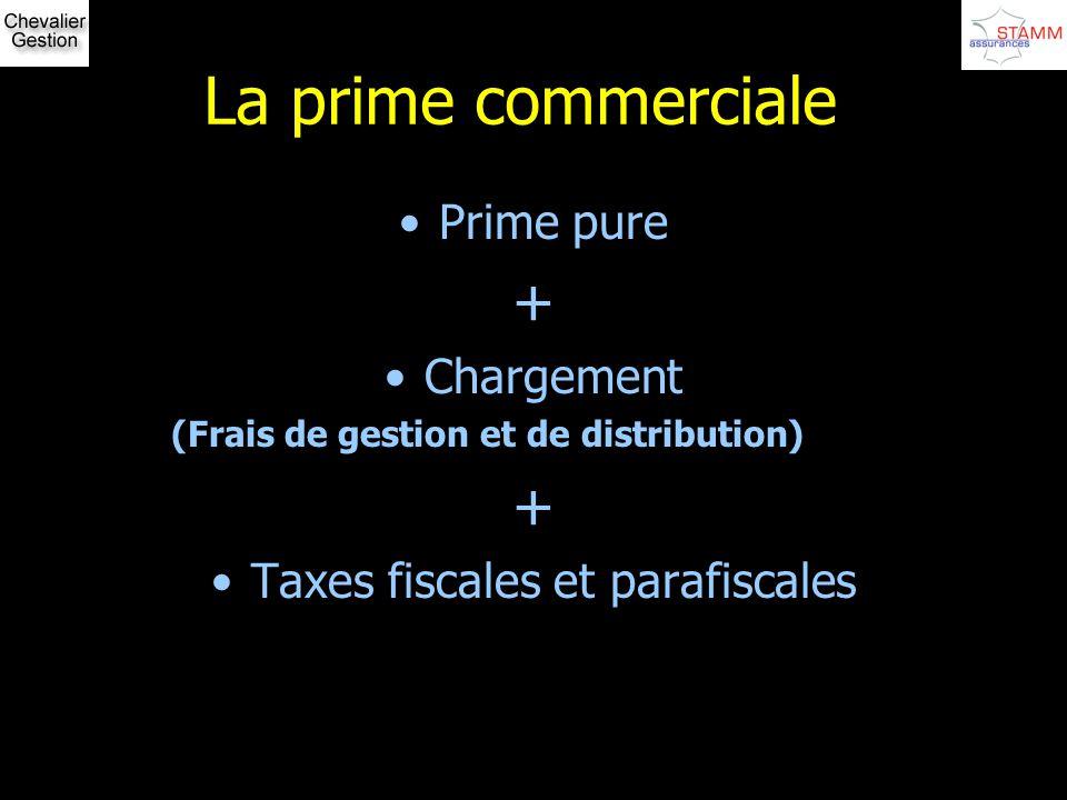La prime commerciale Prime pure + Chargement (Frais de gestion et de distribution) + Taxes fiscales et parafiscales