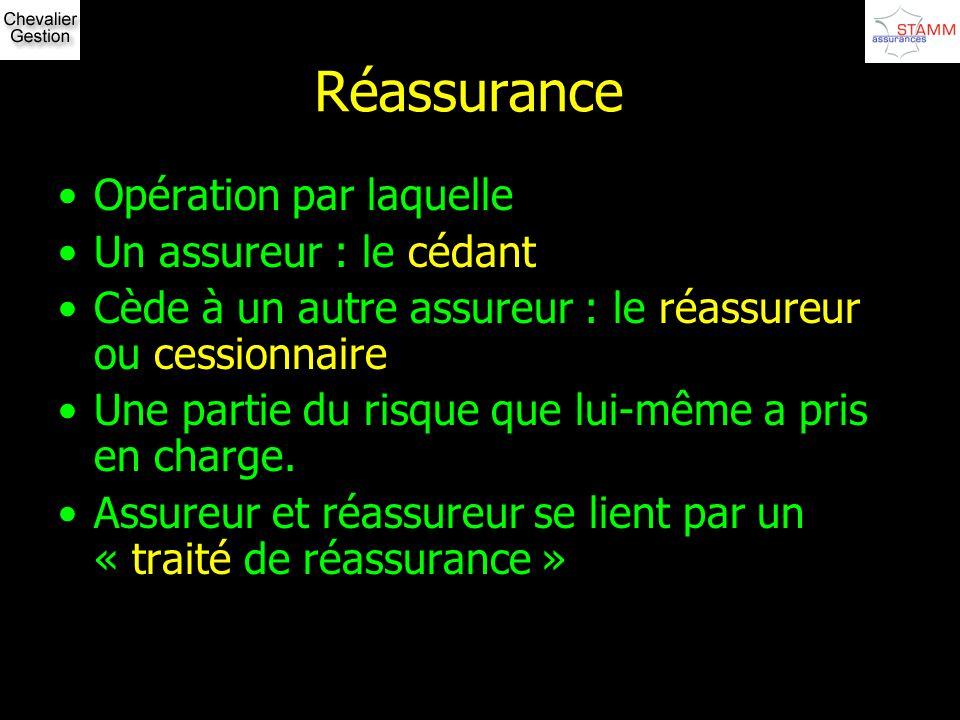Réassurance Opération par laquelle Un assureur : le cédant Cède à un autre assureur : le réassureur ou cessionnaire Une partie du risque que lui-même