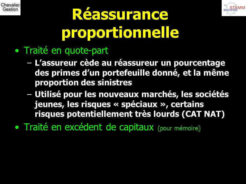 Réassurance proportionnelle Traité en quote-part –Lassureur cède au réassureur un pourcentage des primes dun portefeuille donné, et la même proportion
