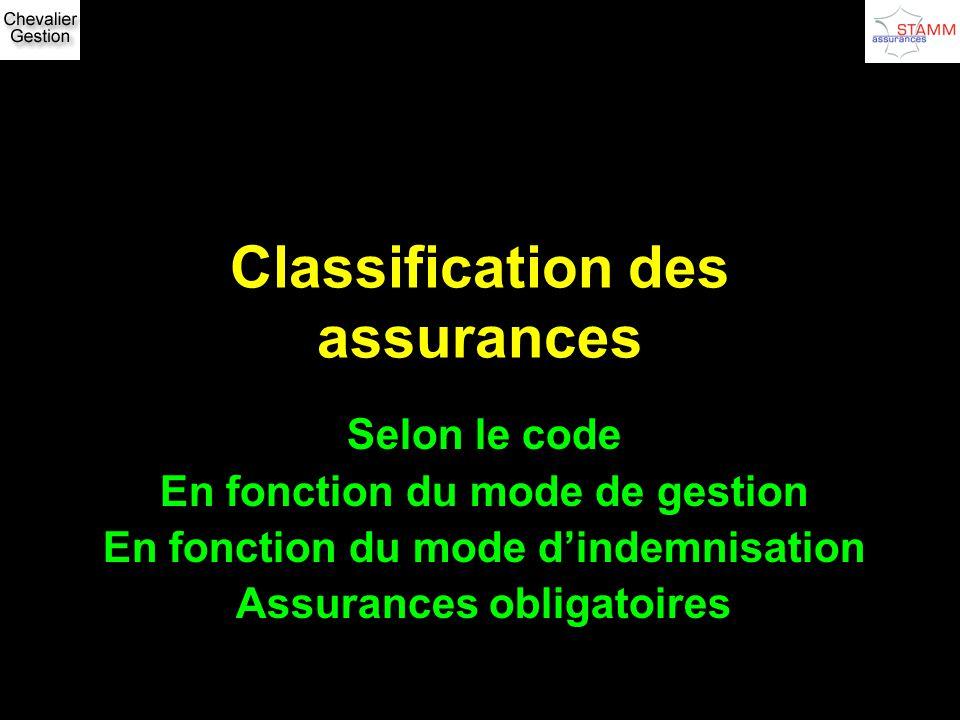 Classification des assurances Selon le code En fonction du mode de gestion En fonction du mode dindemnisation Assurances obligatoires
