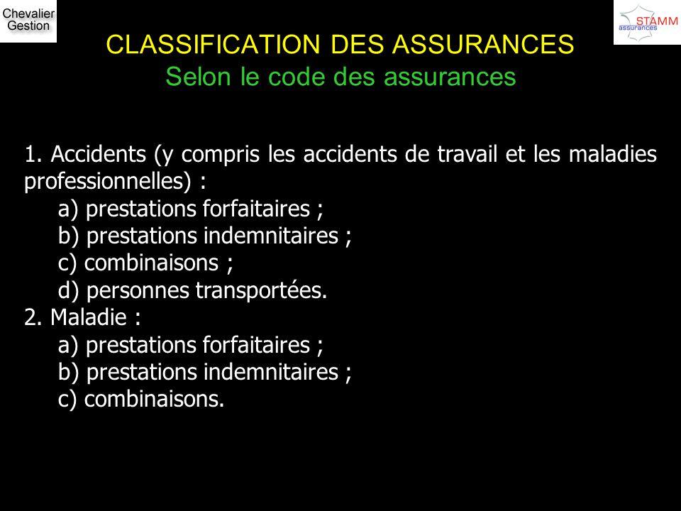 CLASSIFICATION DES ASSURANCES Selon le code des assurances 1. Accidents (y compris les accidents de travail et les maladies professionnelles) : a) pre