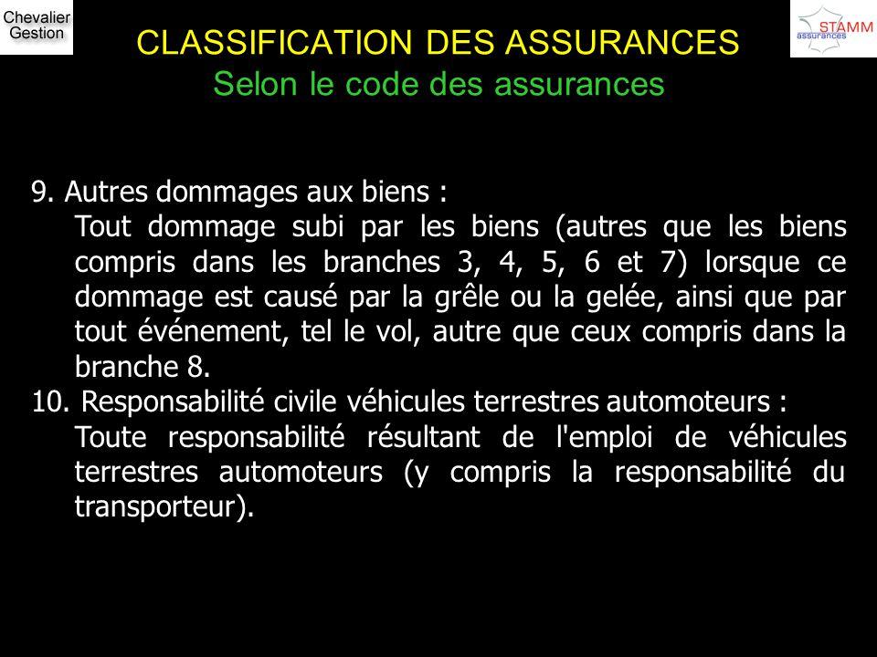 CLASSIFICATION DES ASSURANCES Selon le code des assurances 9. Autres dommages aux biens : Tout dommage subi par les biens (autres que les biens compri