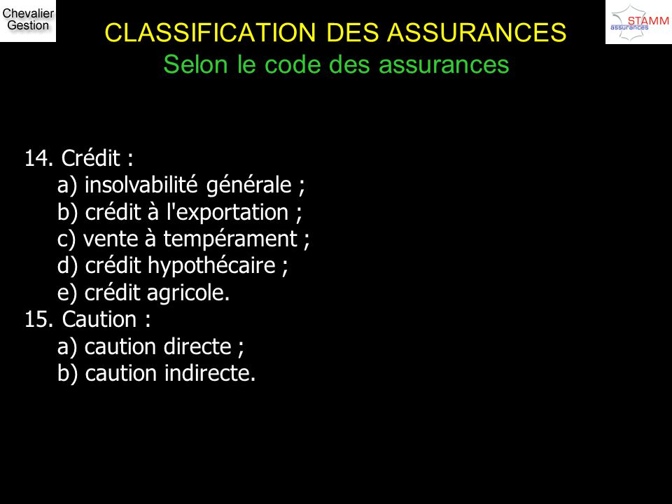CLASSIFICATION DES ASSURANCES Selon le code des assurances 14. Crédit : a) insolvabilité générale ; b) crédit à l'exportation ; c) vente à tempérament