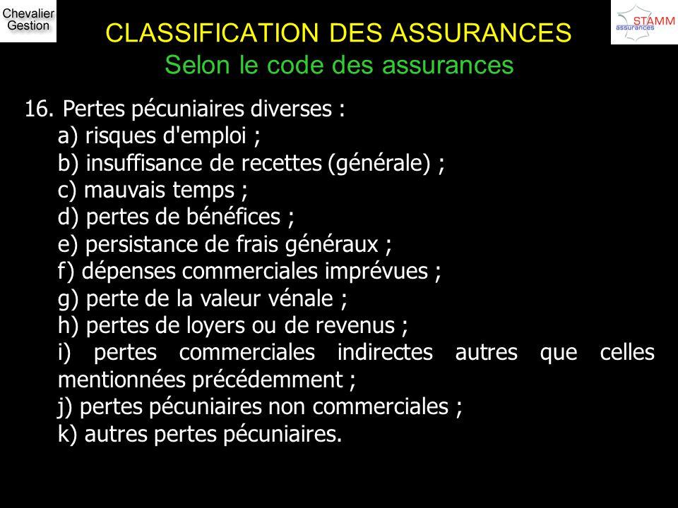 CLASSIFICATION DES ASSURANCES Selon le code des assurances 16. Pertes pécuniaires diverses : a) risques d'emploi ; b) insuffisance de recettes (généra