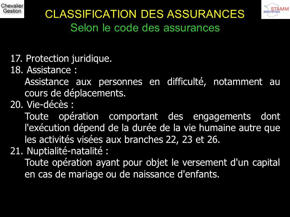 CLASSIFICATION DES ASSURANCES Selon le code des assurances 17. Protection juridique. 18. Assistance : Assistance aux personnes en difficulté, notammen