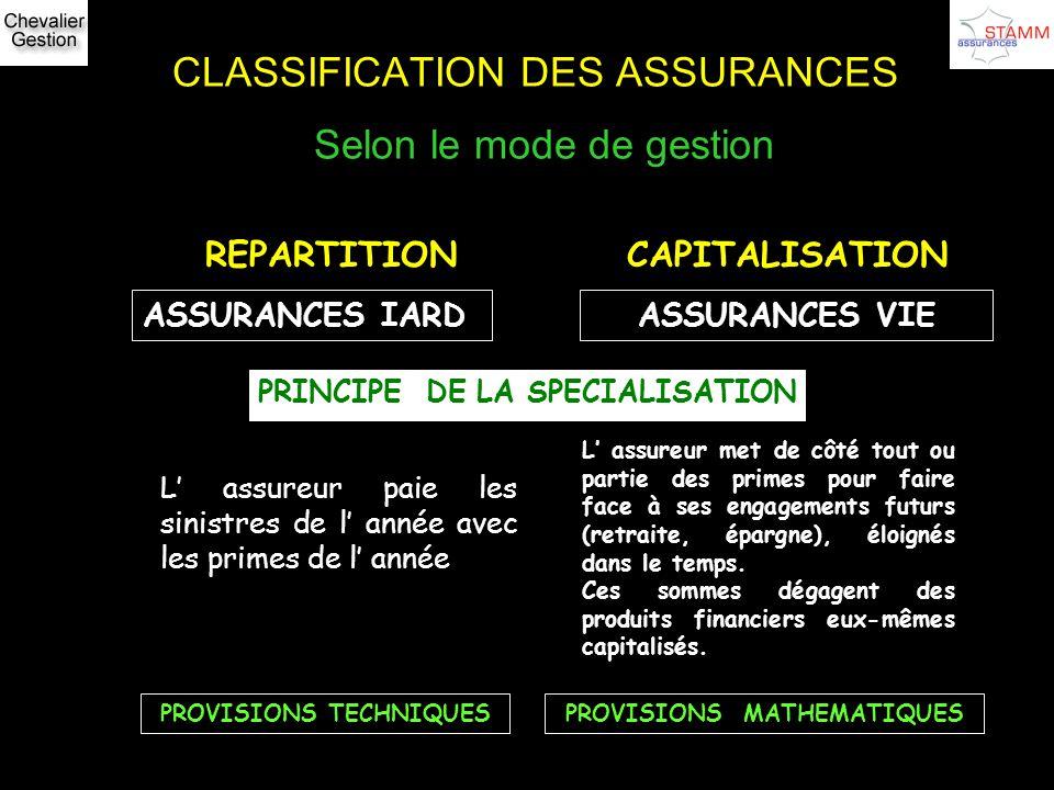 CLASSIFICATION DES ASSURANCES Selon le mode de gestion REPARTITIONCAPITALISATION ASSURANCES IARDASSURANCES VIE PRINCIPE DE LA SPECIALISATION L assureu